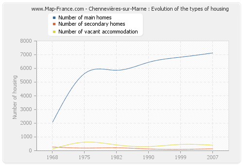 Chennevières-sur-Marne : Evolution of the types of housing