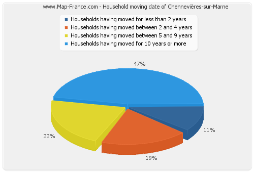 Household moving date of Chennevières-sur-Marne