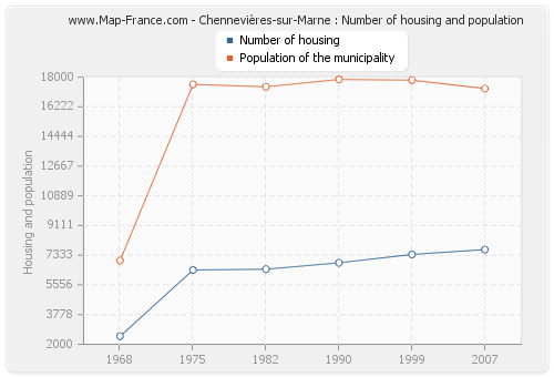 Chennevières-sur-Marne : Number of housing and population