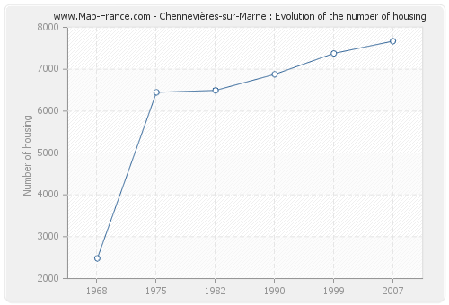 Chennevières-sur-Marne : Evolution of the number of housing