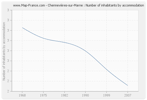Chennevières-sur-Marne : Number of inhabitants by accommodation
