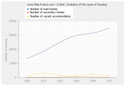 Créteil : Evolution of the types of housing