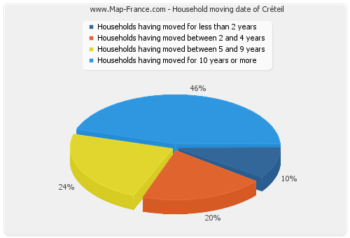 Household moving date of Créteil
