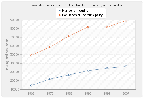 Créteil : Number of housing and population