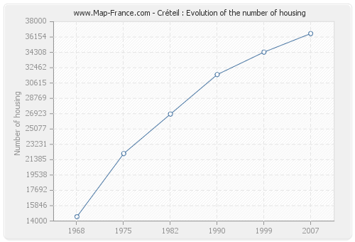 Créteil : Evolution of the number of housing