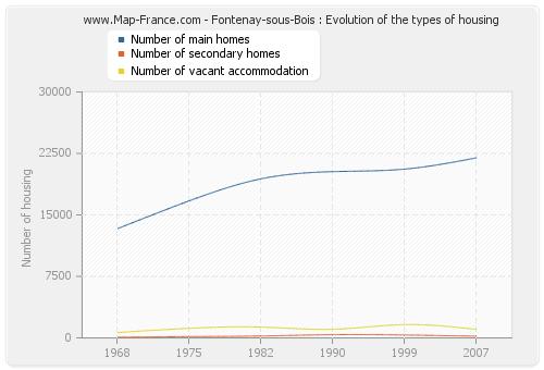 Fontenay-sous-Bois : Evolution of the types of housing