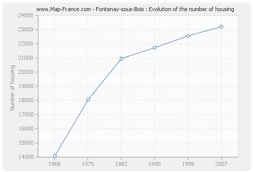 Fontenay-sous-Bois : Evolution of the number of housing