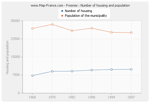Fresnes : Number of housing and population