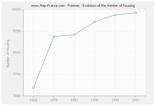 Fresnes : Evolution of the number of housing