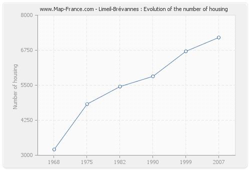 Limeil-Brévannes : Evolution of the number of housing