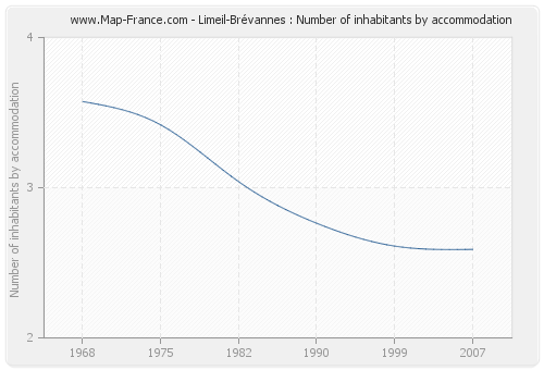 Limeil-Brévannes : Number of inhabitants by accommodation