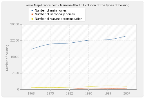 Maisons-Alfort : Evolution of the types of housing