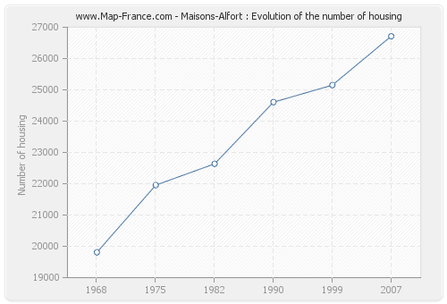 Maisons-Alfort : Evolution of the number of housing