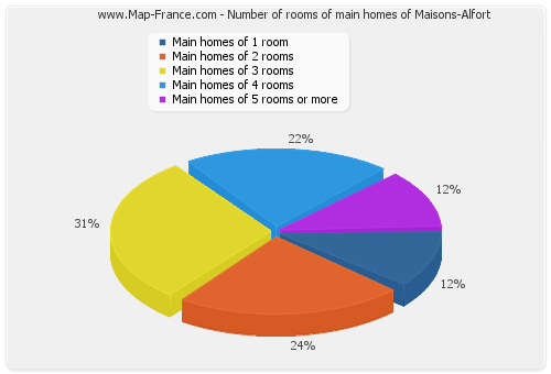 Number of rooms of main homes of Maisons-Alfort
