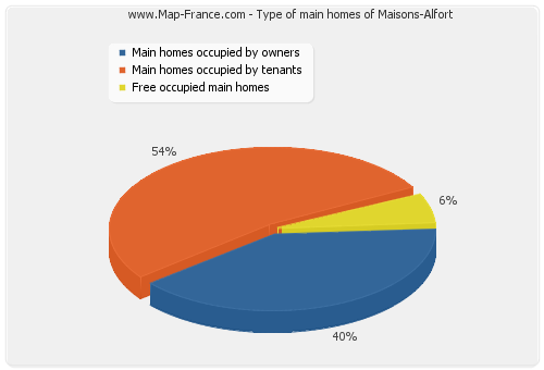 Type of main homes of Maisons-Alfort