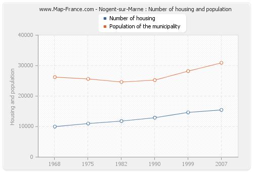 Nogent-sur-Marne : Number of housing and population