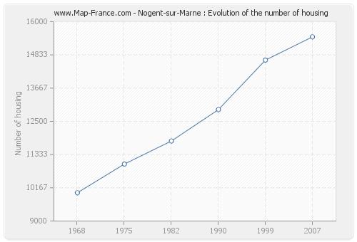 Nogent-sur-Marne : Evolution of the number of housing