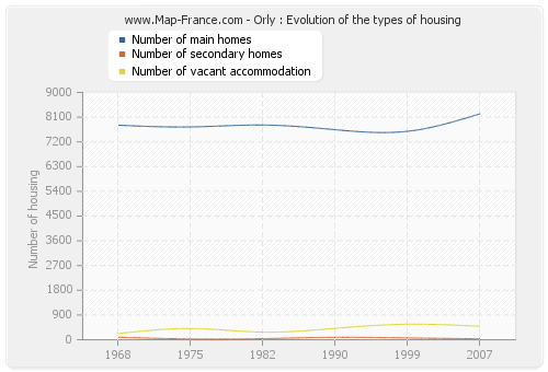 Orly : Evolution of the types of housing