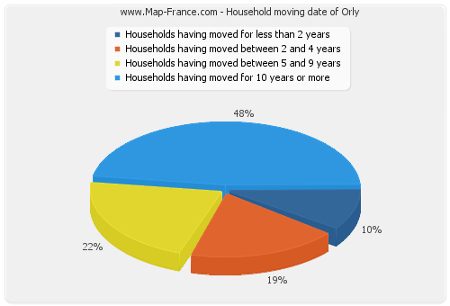 Household moving date of Orly