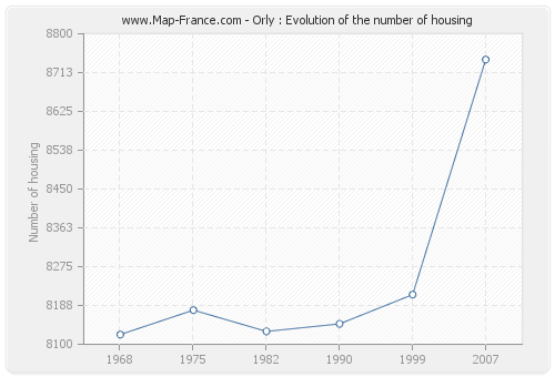 Orly : Evolution of the number of housing
