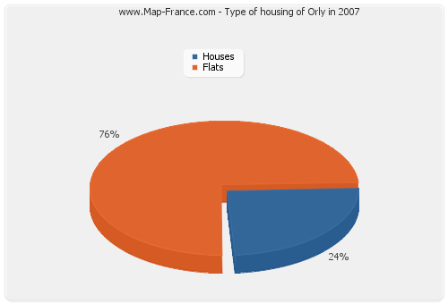 Type of housing of Orly in 2007
