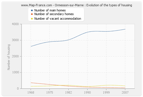 Ormesson-sur-Marne : Evolution of the types of housing