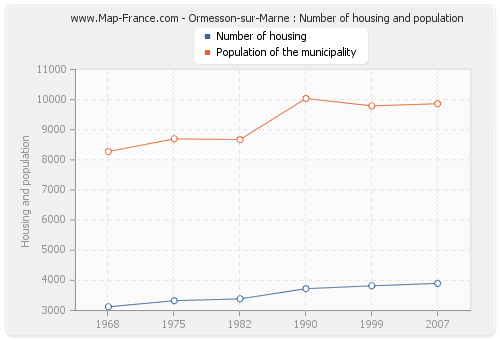Ormesson-sur-Marne : Number of housing and population