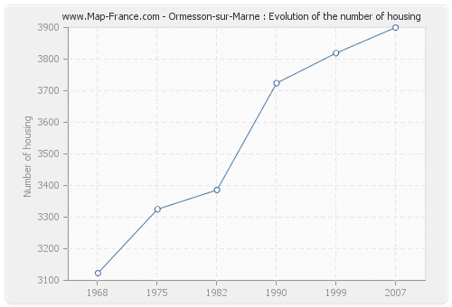 Ormesson-sur-Marne : Evolution of the number of housing