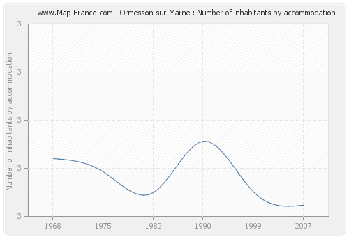 Ormesson-sur-Marne : Number of inhabitants by accommodation