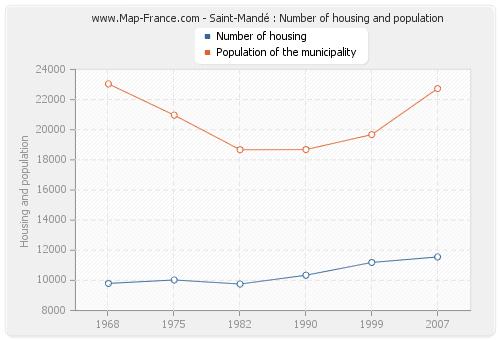 Saint-Mandé : Number of housing and population