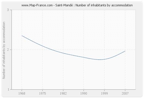Saint-Mandé : Number of inhabitants by accommodation