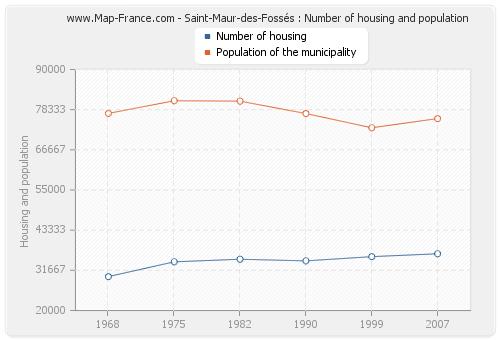 Saint-Maur-des-Fossés : Number of housing and population