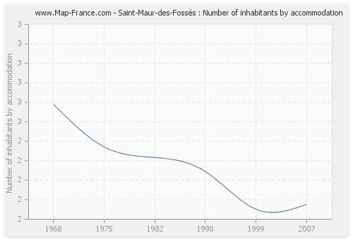Saint-Maur-des-Fossés : Number of inhabitants by accommodation