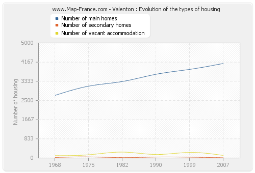 Valenton : Evolution of the types of housing