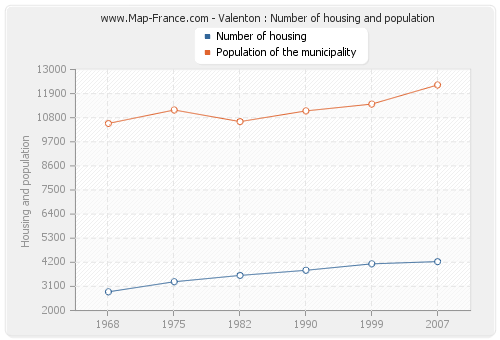 Valenton : Number of housing and population