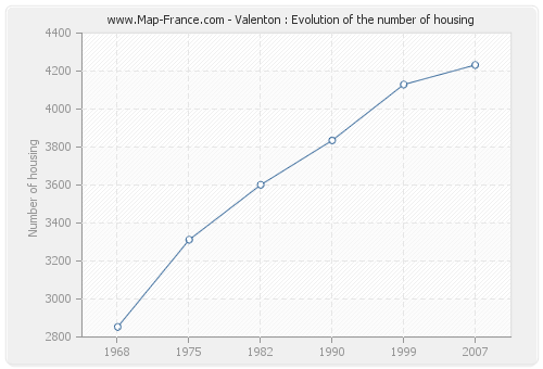 Valenton : Evolution of the number of housing