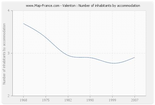 Valenton : Number of inhabitants by accommodation
