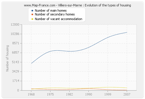Villiers-sur-Marne : Evolution of the types of housing