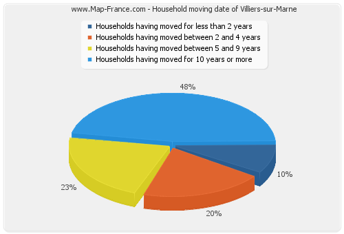 Household moving date of Villiers-sur-Marne