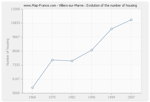 Villiers-sur-Marne : Evolution of the number of housing