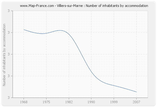 Villiers-sur-Marne : Number of inhabitants by accommodation