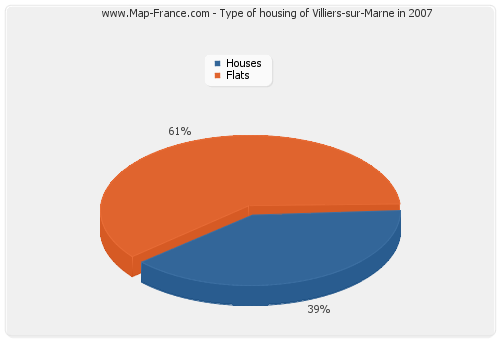 Type of housing of Villiers-sur-Marne in 2007