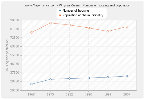 Vitry-sur-Seine : Number of housing and population
