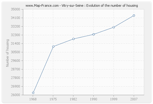 Vitry-sur-Seine : Evolution of the number of housing