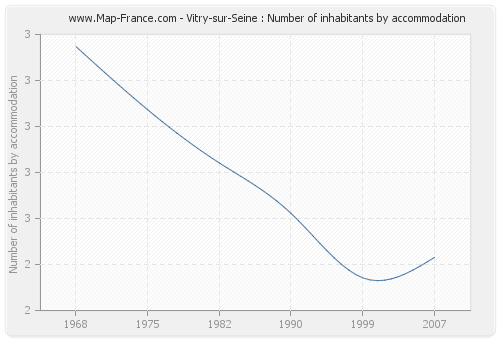 Vitry-sur-Seine : Number of inhabitants by accommodation