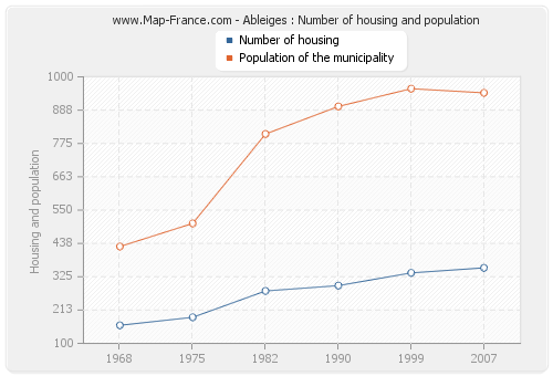 Ableiges : Number of housing and population