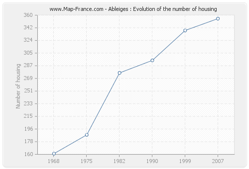 Ableiges : Evolution of the number of housing