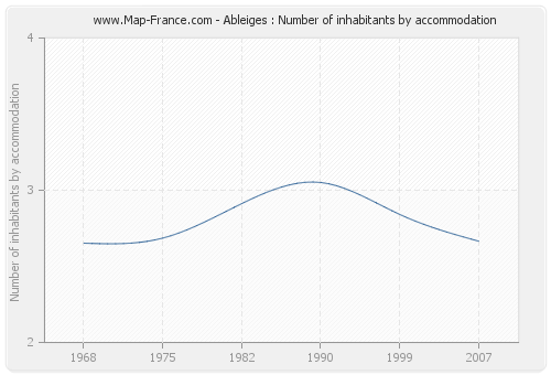 Ableiges : Number of inhabitants by accommodation