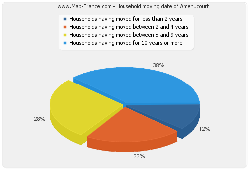 Household moving date of Amenucourt