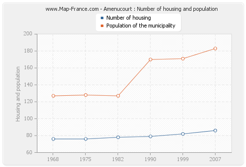 Amenucourt : Number of housing and population